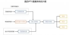 IPTV前端系统是由什么组成的