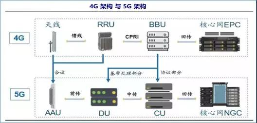 国内5G频率的划分及当前无线通信格局