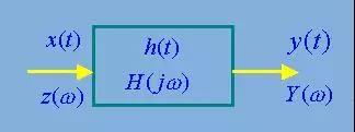 滤波器原理 滤波器的所有知识点